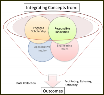 Integrating concepts image