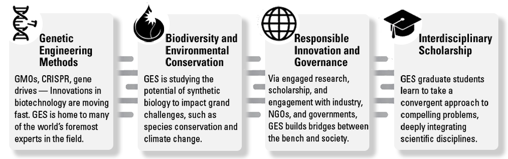 GES Infographic