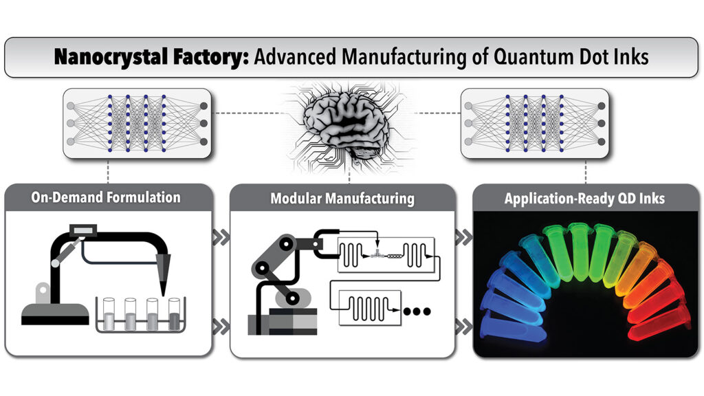 A graph shows the process of creating quantum dot inks, including on-demand formulation and modular manufacturing.