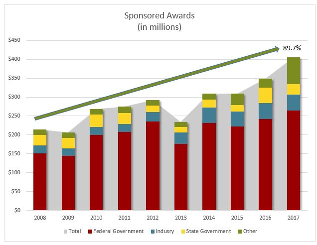 NC State Sponsored Awards 2017 - $405M
